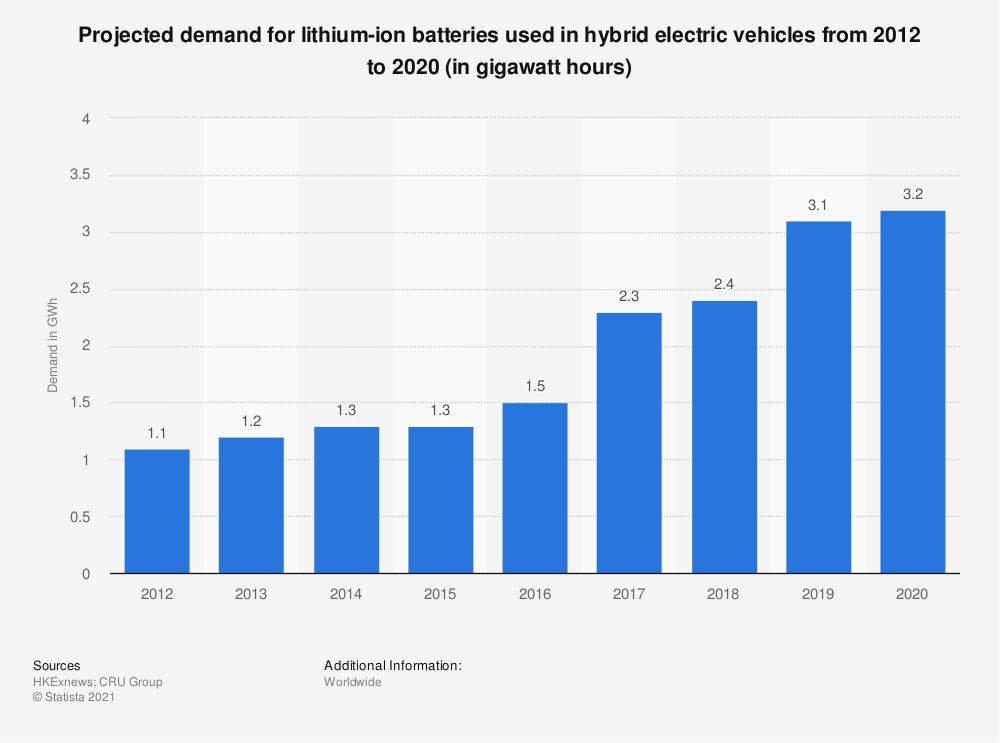 Statistic: Projected market for lithium-ion batteries used in hybrid electric vehicles from 2012 to 2020 (in million U.S. dollars) | Statista