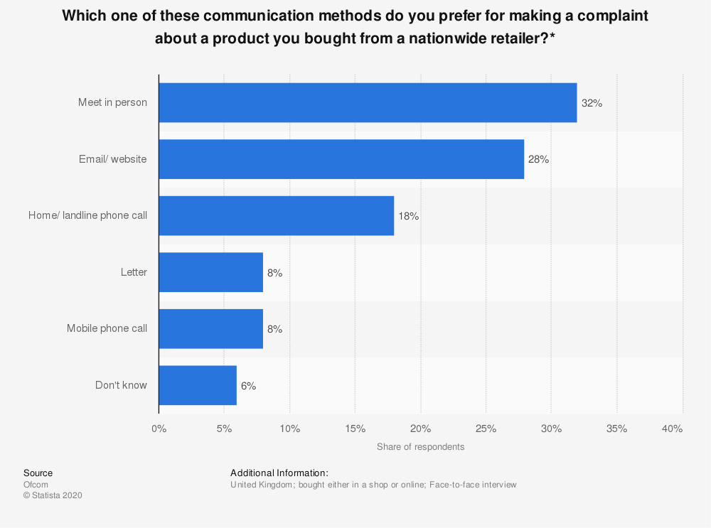 Statistic: Which one of these communication methods do you prefer for making a complaint about a product you bought from a nationwide retailer?* | Statista