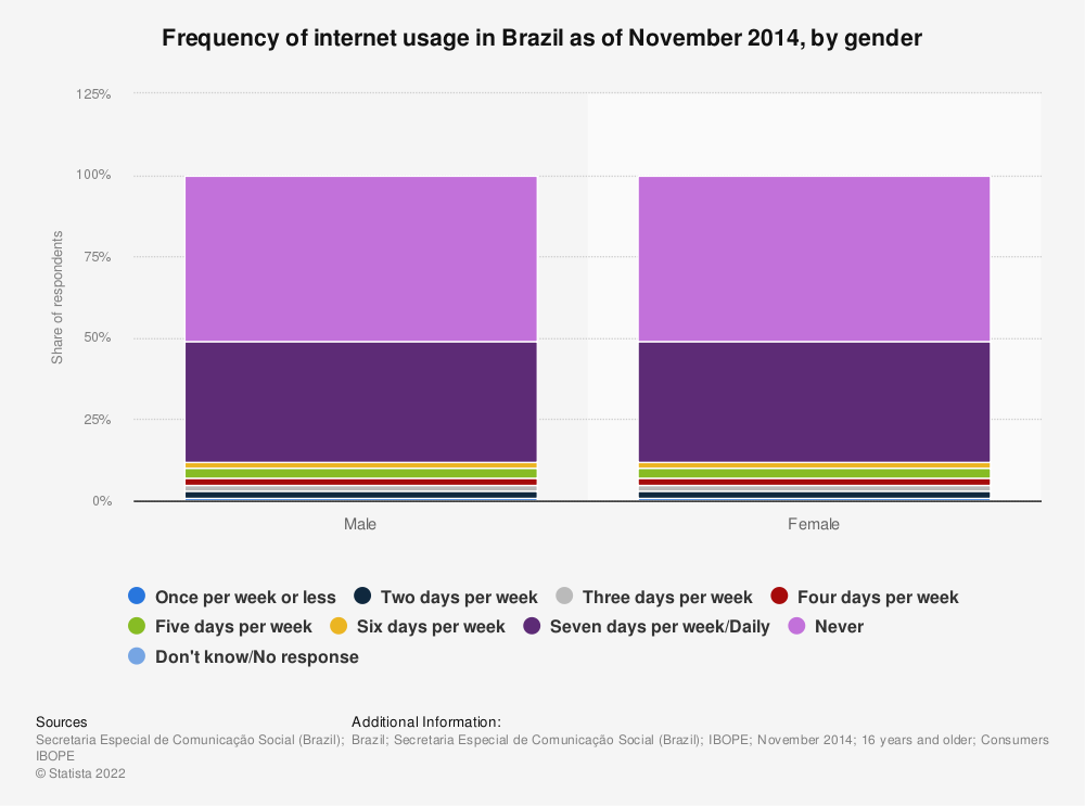 Statistic: Frequency of internet usage in Brazil as of November 2014, by gender | Statista