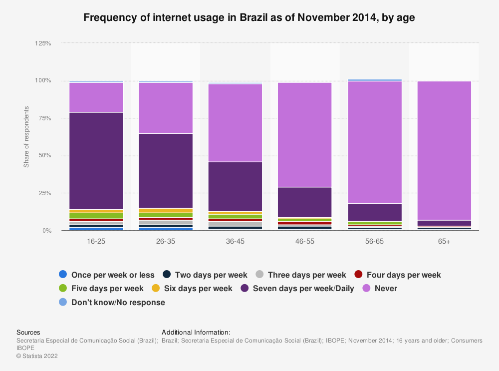 Statistic: Frequency of internet usage in Brazil as of November 2014, by age | Statista