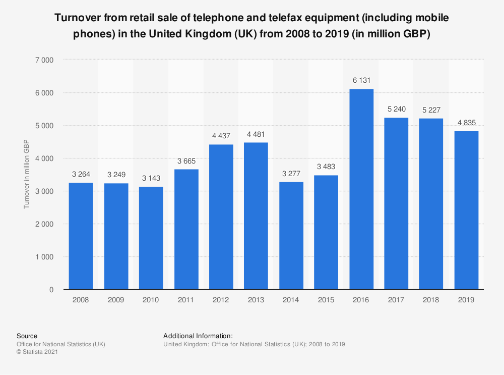 Statistic: Turnover from retail sale of telephone and telefax equipment (including mobile phones) in the United Kingdom (UK) from 2008 to 2016 (in million GBP) | Statista