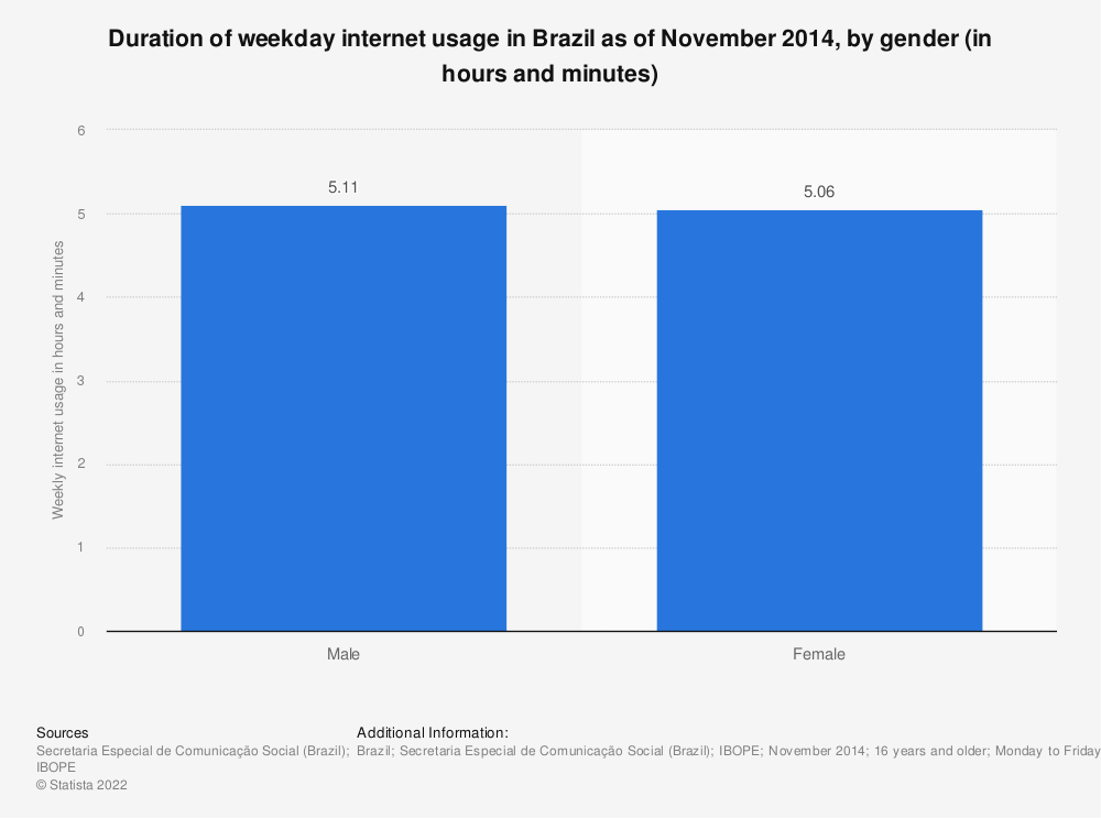 Statistic: Duration of weekday internet usage in Brazil as of November 2014, by gender (in hours and minutes) | Statista