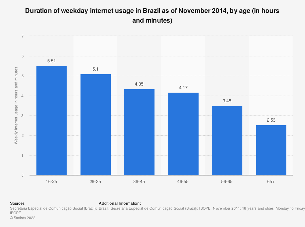 Statistic: Duration of weekday internet usage in Brazil as of November 2014, by age (in hours and minutes) | Statista