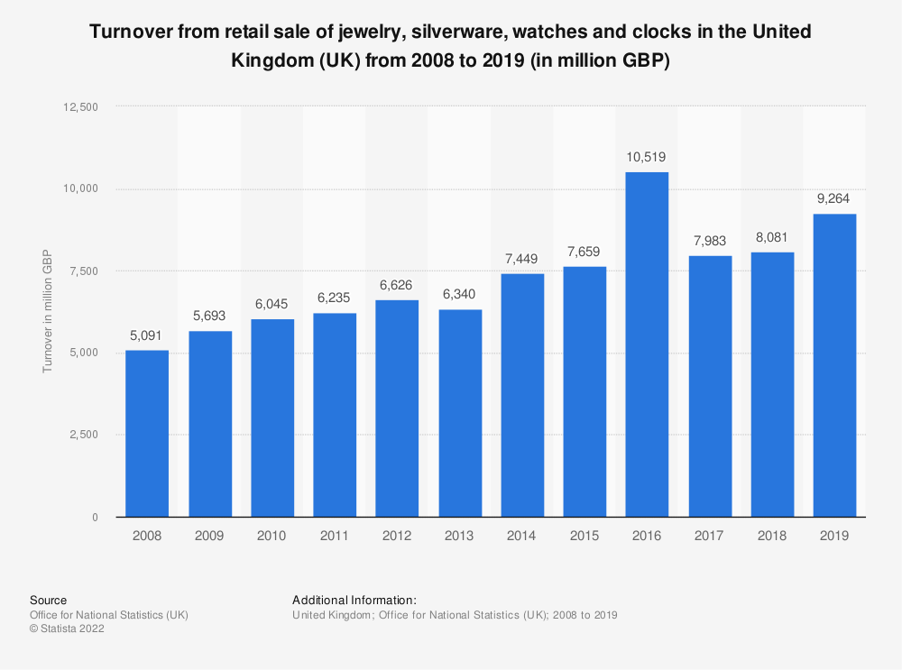 Statistic: Turnover from retail sale of jewelry, silverware, watches and clocks in the United Kingdom (UK) from 2008 to 2017 (in million GBP) | Statista