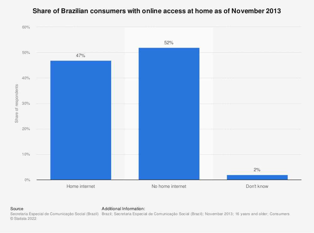 Statistic: Share of Brazilian consumers with online access at home as of November 2013 | Statista