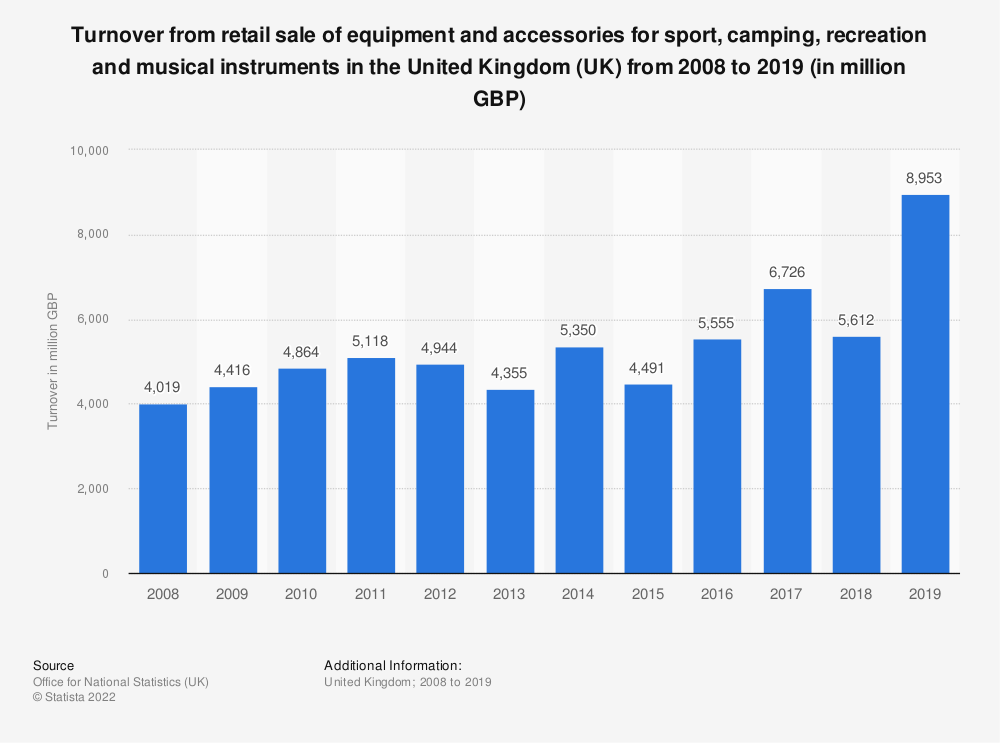 Statistic: Turnover from retail sale of equipment and accessories for sport, camping, recreation and musical instruments in the United Kingdom (UK) from 2008 to 2017 (in million GBP) | Statista