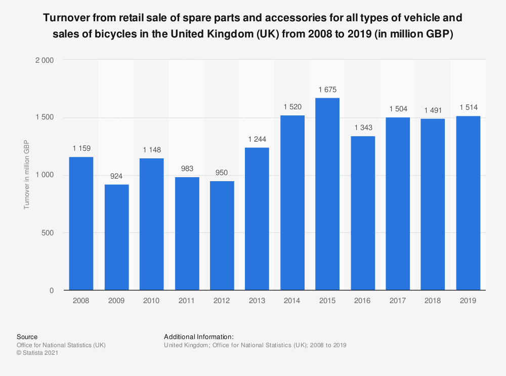 Statistic: Turnover from retail sale of spare parts and accessories for all types of vehicle and sales of bicycles in the United Kingdom (UK) from 2008 to 2018 (in million GBP) | Statista