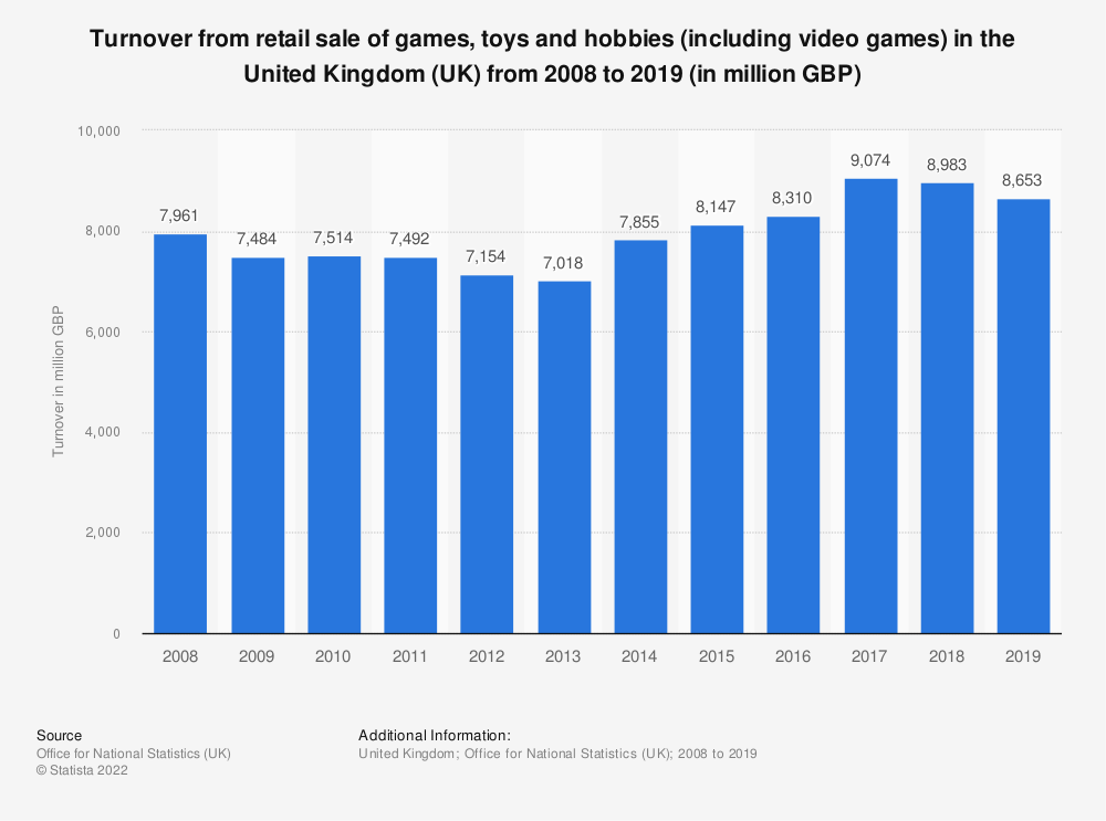 Statistic: Turnover from retail sale of games, toys and hobbies (including video games) in the United Kingdom (UK) from 2008 to 2018 (in million GBP) | Statista