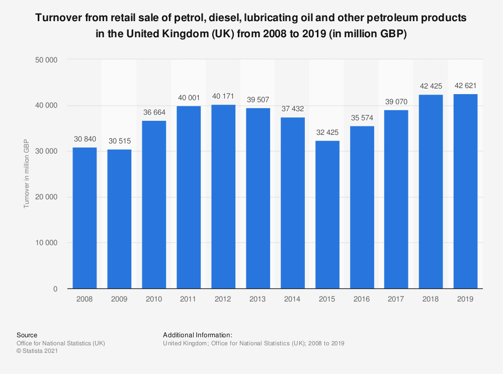 Statistic: Turnover from retail sale of petrol, diesel, lubricating oil and other petroleum products in the United Kingdom (UK) from 2008 to 2016 (in million GBP) | Statista