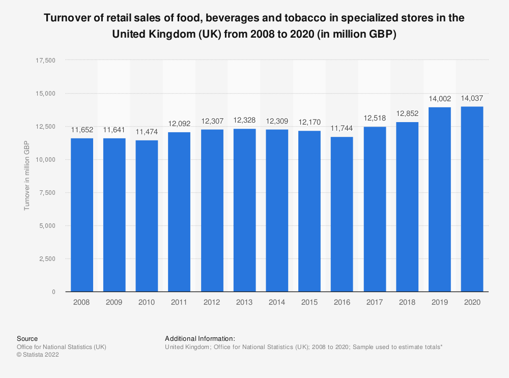 Statistic: Turnover of retail sales of food, beverages and tobacco in specialized stores in the United Kingdom (UK) from 2008 to 2018 (in million GBP) | Statista