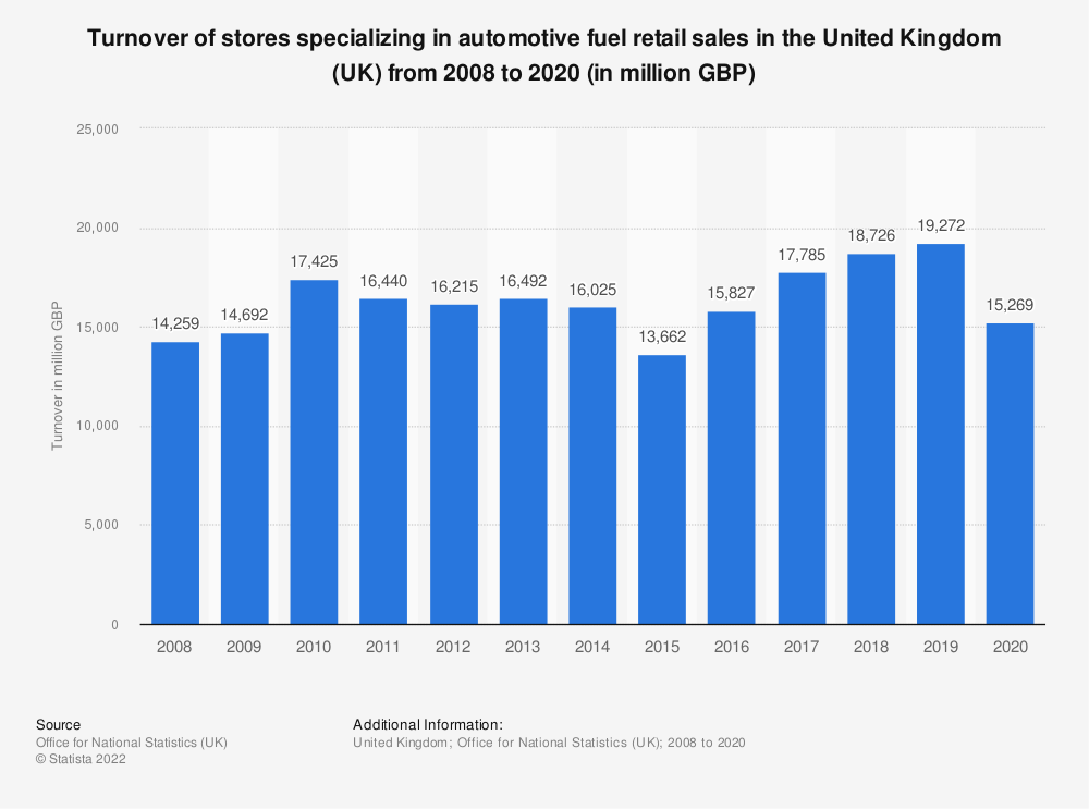 Statistic: Turnover of stores specializing in automotive fuel retail sales in the United Kingdom (UK) from 2008 to 2018 (in million GBP) | Statista