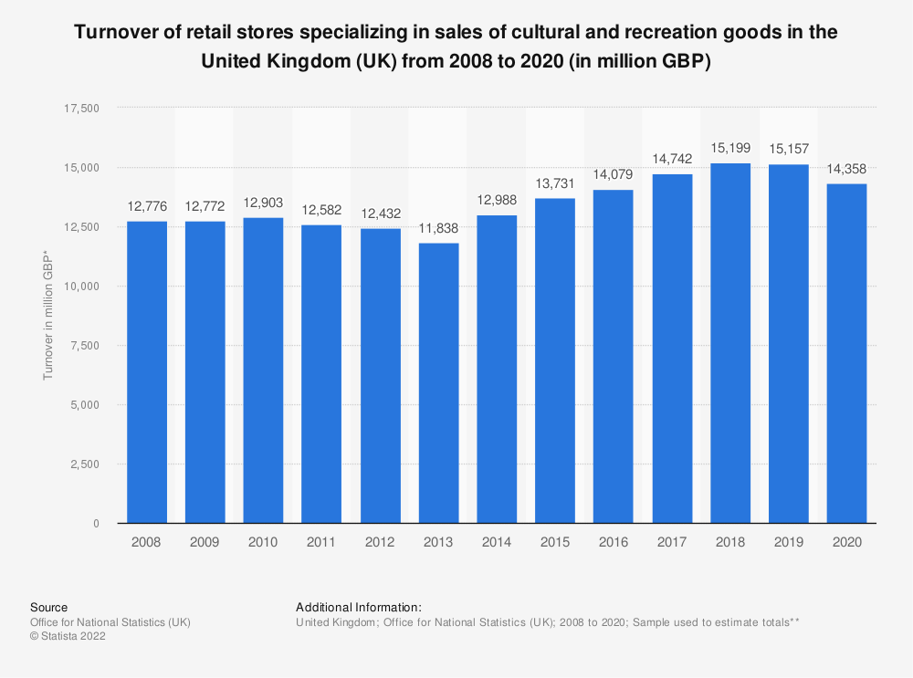 Statistic: Turnover of retail stores specializing in sales of cultural and recreation goods in the United Kingdom (UK) from 2008 to 2017 (in million GBP) | Statista