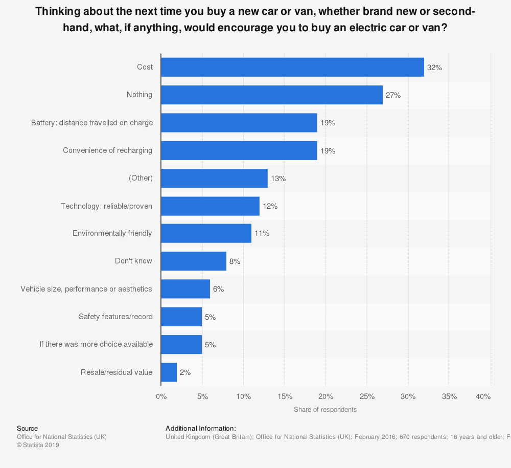 Statistic: Thinking about the next time you buy a new car or van, whether brand new or second-hand, what, if anything, would encourage you to buy an electric car or van? | Statista