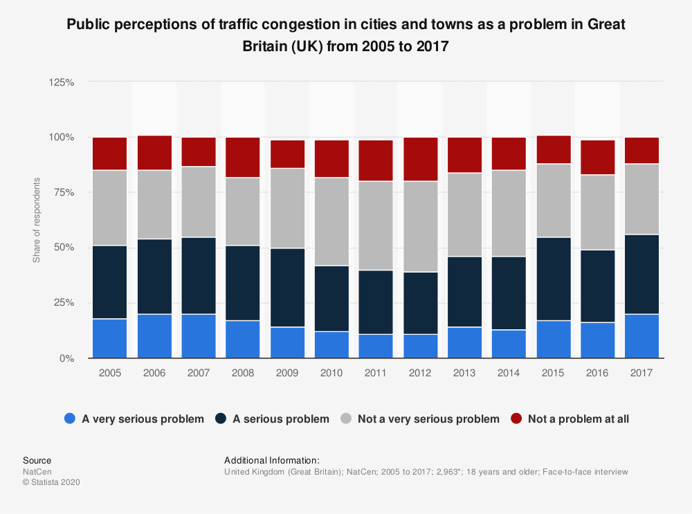 Statistic: Public perceptions of traffic congestion in cities and towns as a problem in Great Britain (UK) from 2005 to 2014 | Statista