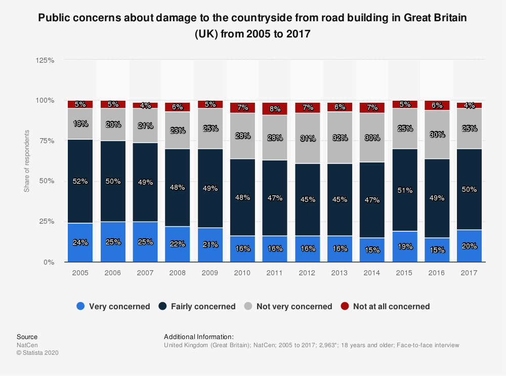 Statistic: Public concerns about damage to the countryside from road building in Great Britain (UK) from 2005 to 2017 | Statista