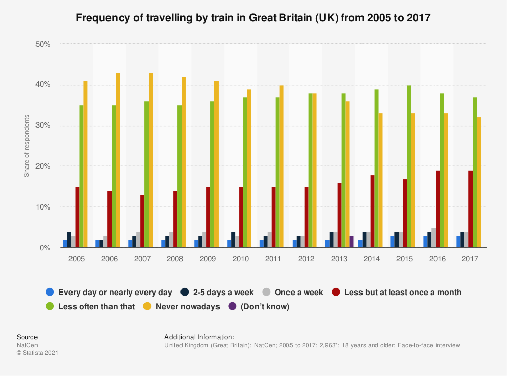 Statistic: Frequency of travelling by train in Great Britain (UK) from 2005 to 2017 | Statista