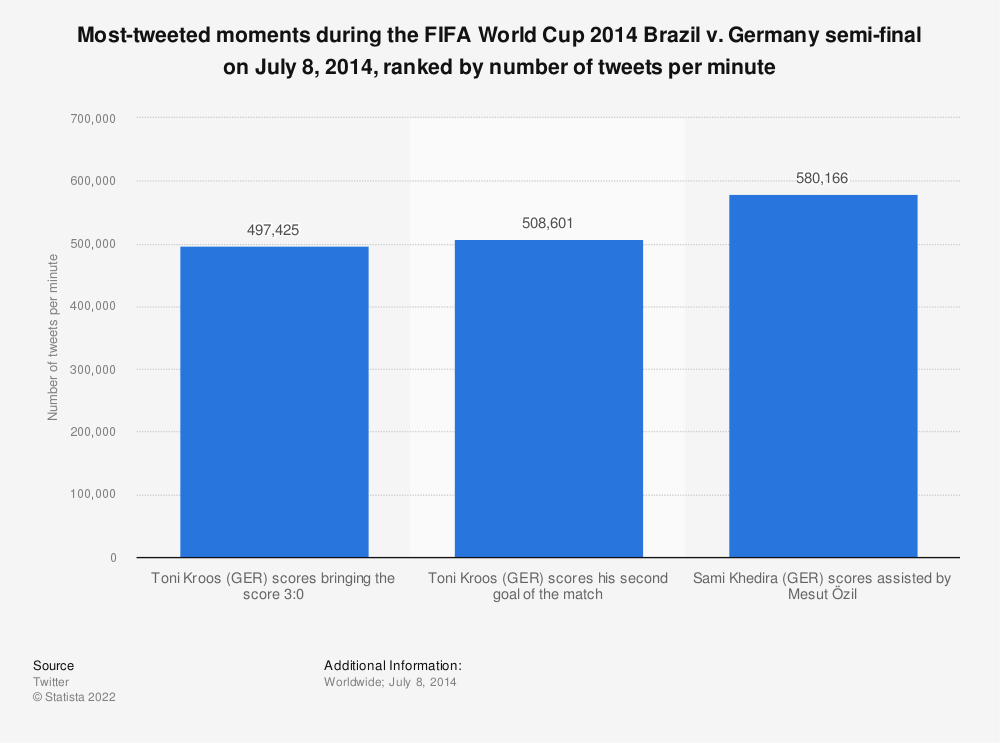 Statistic: Most-tweeted moments during the FIFA World Cup 2014 Brazil v. Germany semi-final on July 8, 2014, ranked by number of tweets per minute | Statista