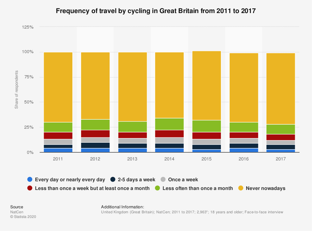 Statistic: Frequency of travel by cycling in Great Britain from 2011 to 2017 | Statista