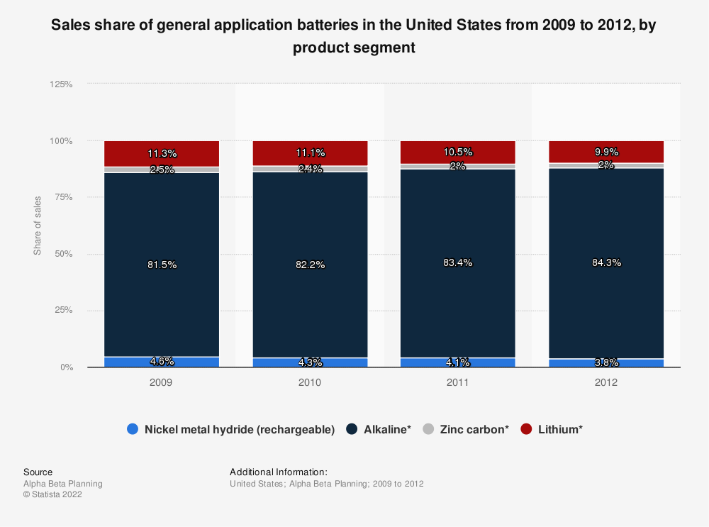 Statistic: Sales share of general application batteries in the United States from 2009 to 2012, by product segment | Statista