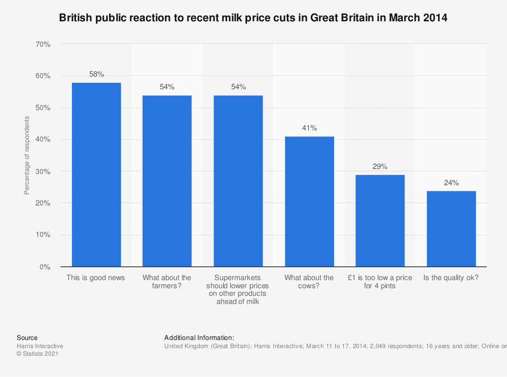 Statistic: British public reaction to recent milk price cuts in Great Britain in March 2014 | Statista