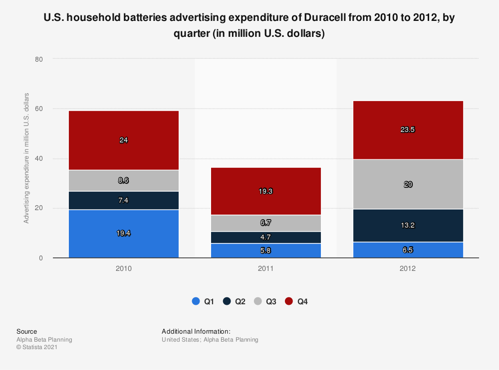 Statistic: U.S. household batteries advertising expenditure of Duracell from 2010 to 2012, by quarter (in million U.S. dollars) | Statista