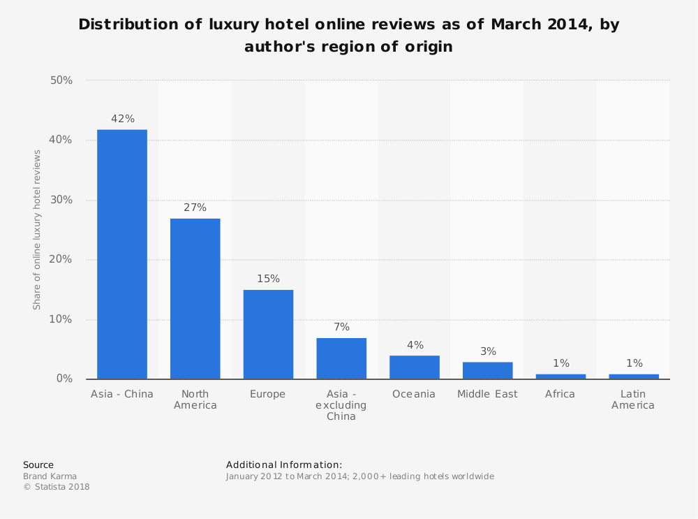Statistic: Distribution of luxury hotel online reviews as of March 2014, by author's region of origin | Statista