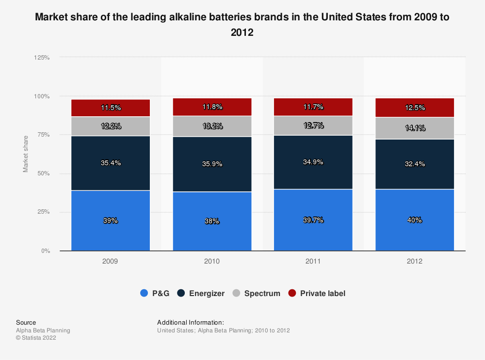 Statistic: Market share of the leading alkaline batteries brands in the United States from 2009 to 2012 | Statista