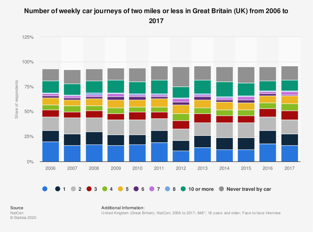 Statistic: Number of weekly car journeys of two miles or less in Great Britain (UK) from 2006 to 2017 | Statista