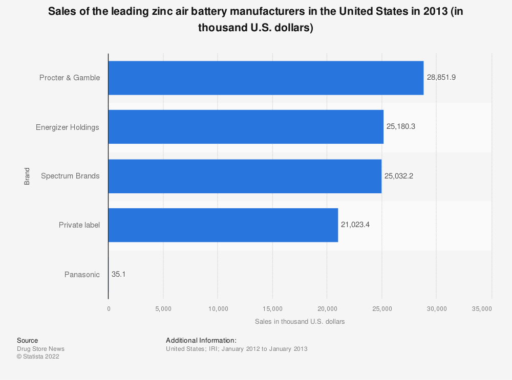Statistic: Sales of the leading zinc air battery manufacturers in the United States in 2013 (in thousand U.S. dollars) | Statista