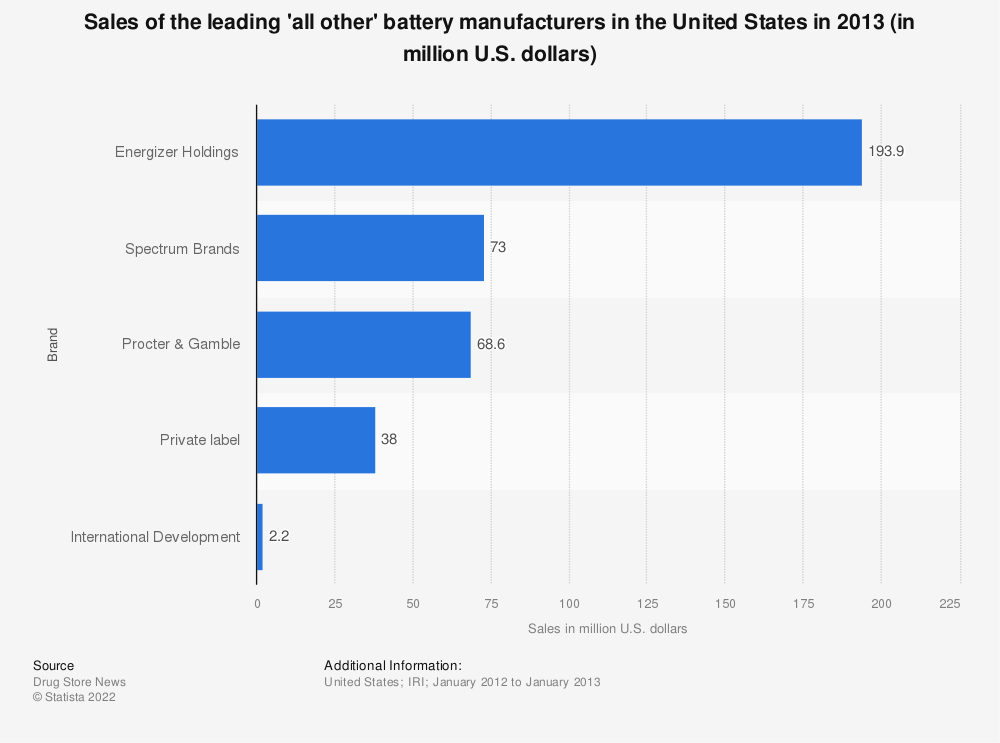 Statistic: Sales of the leading 'all other' battery manufacturers in the United States in 2013 (in million U.S. dollars)   Statista