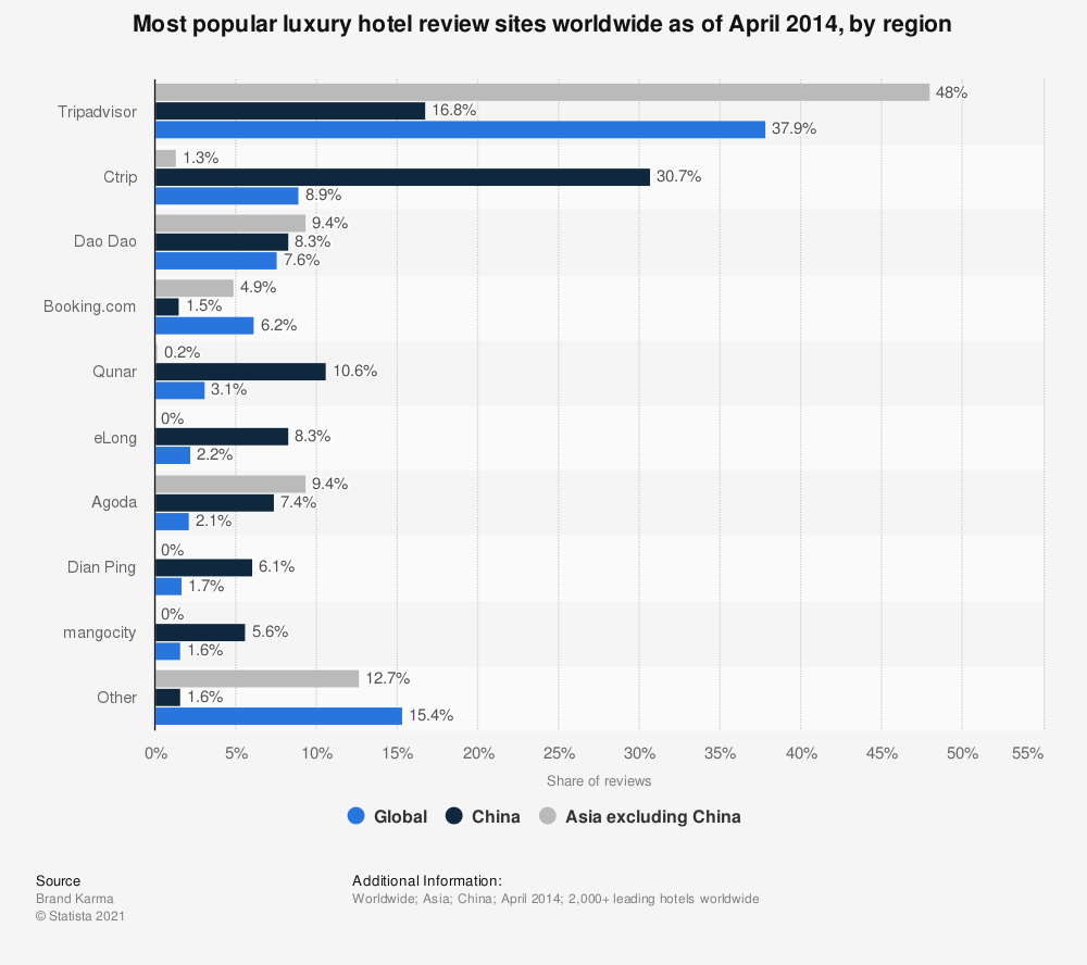 Statistic: Most popular luxury hotel review sites worldwide as of April 2014, by region | Statista