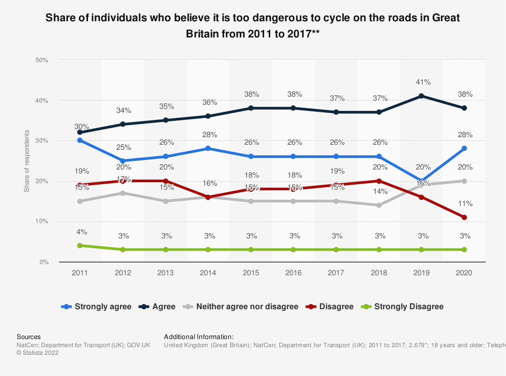 Statistic: Share of individuals who believe it is too dangerous to cycle on the roads in Great Britain from 2011 to 2017** | Statista