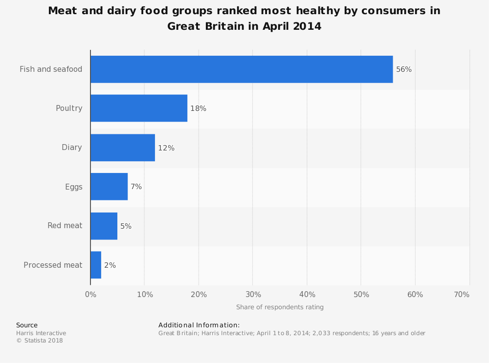 Statistic: Meat and dairy food groups ranked most healthy by consumers in Great Britain in April 2014 | Statista