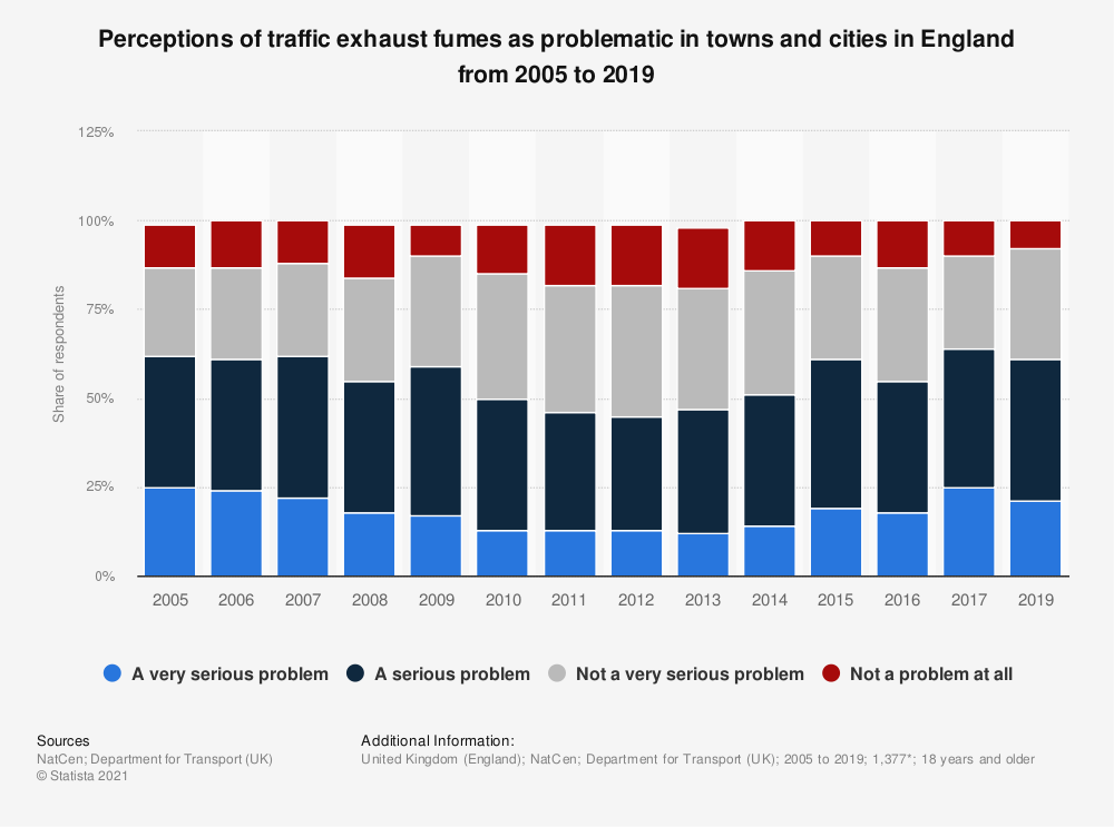 Statistic: Perceptions of traffic exhaust fumes as problematic in towns and cities in England from 2005 to 2019 | Statista