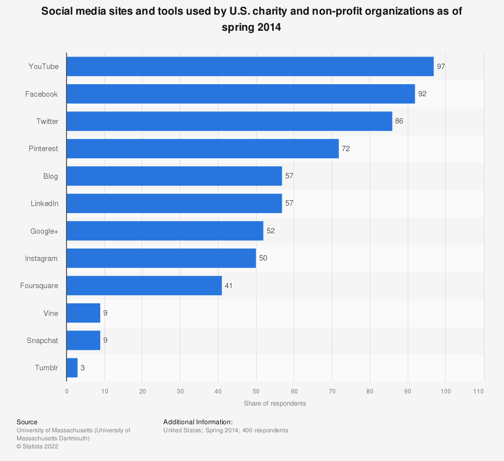 Statistic: Social media sites and tools used by U.S. charity and non-profit organizations as of spring 2014 | Statista