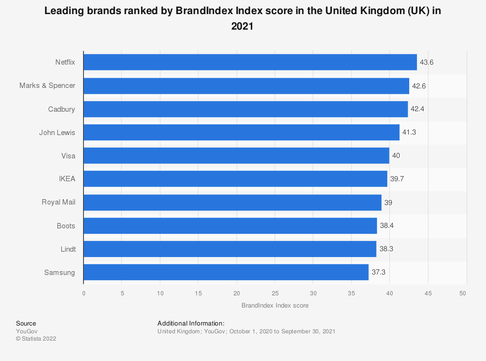 Statistic: Leading brands across all industries ranked by BrandIndex Index score in the United Kingdom (UK) from July 1, 2017 to June 30, 2018 | Statista