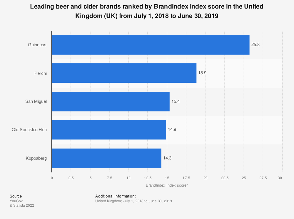 Statistic: Leading beer and cider brands ranked by BrandIndex Index score in the United Kingdom (UK) from July 1, 2018 to June 30, 2019 | Statista