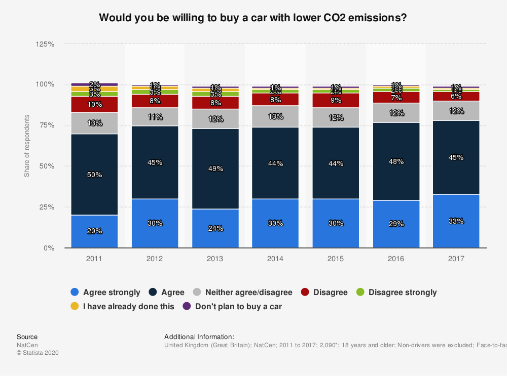 Statistic: Would you be willing to buy a car with lower CO2 emissions? | Statista