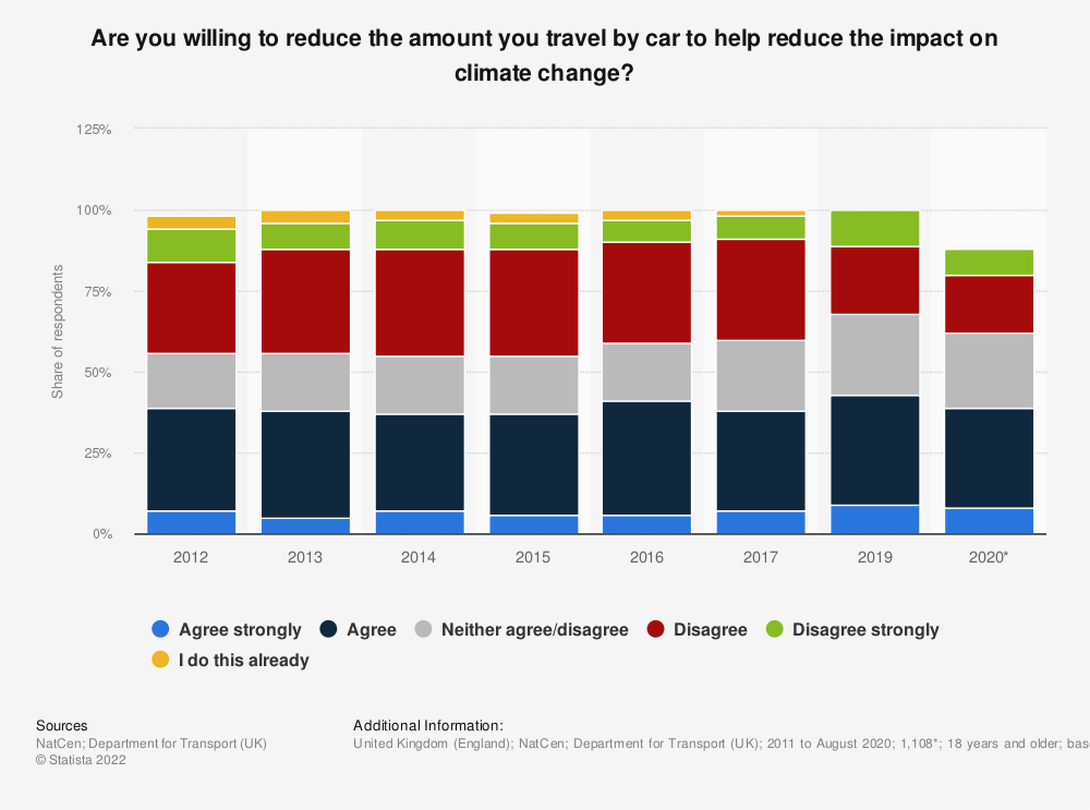 Statistic: Do you agree with the statement: I am willing to reduce the amount I travel by car (to help reduce the impact on climate change)? | Statista