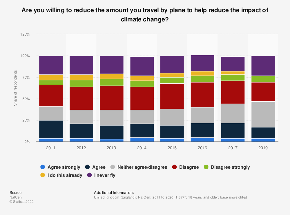 Statistic: Do you agree with the statement: I am willing to reduce the amount I travel by plane (to help reduce the impact of climate change)? | Statista