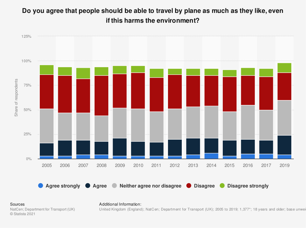 Statistic: Do you agree that people should be able to travel by plane as much as they like, even if this harms the environment? | Statista