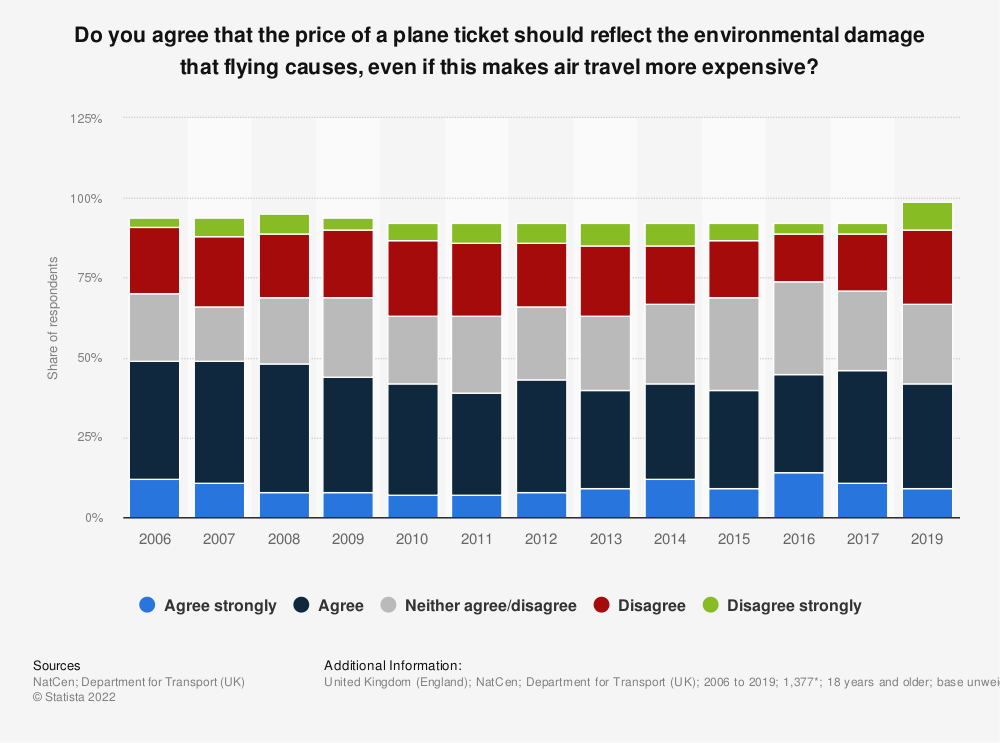 Statistic: Do you agree that the price of a plane ticket should reflect the environmental damage that flying causes, even if this makes air travel more expensive?**   Statista