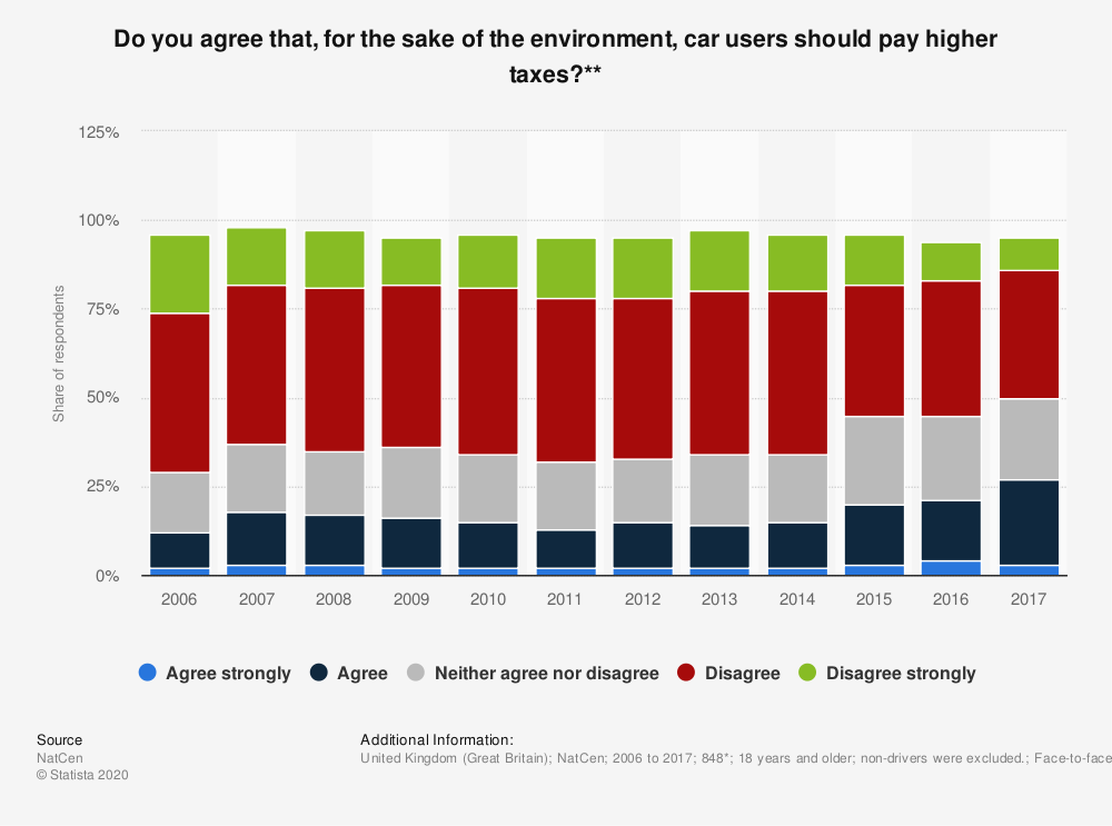 Statistic: Do you agree that, for the sake of the environment, car users should pay higher taxes?** | Statista