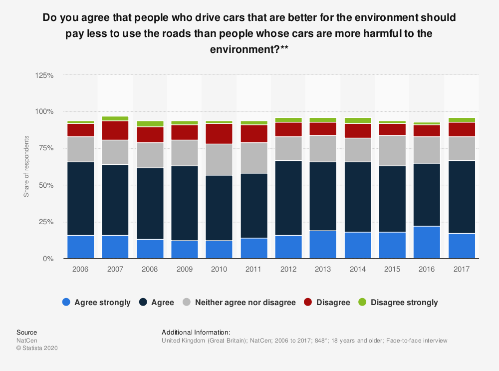 Statistic: Do you agree that people who drive cars that are better for the environment should pay less to use the roads than people whose cars are more harmful to the environment?**   Statista