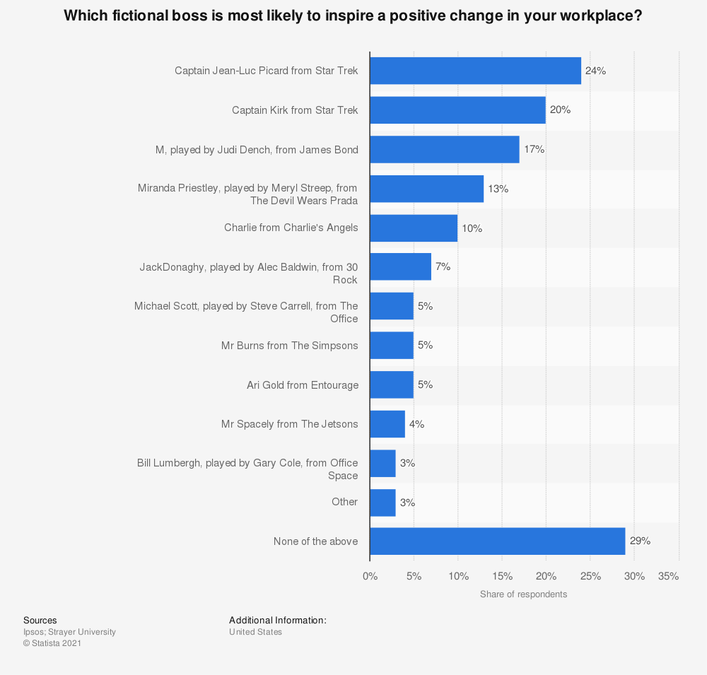 Statistic: Which fictional boss is most likely to inspire a positive change in your workplace? | Statista