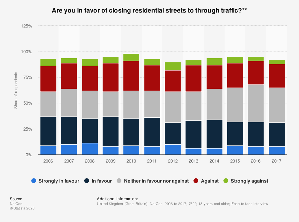Statistic: Are you in favor of closing residential streets to through traffic?** | Statista