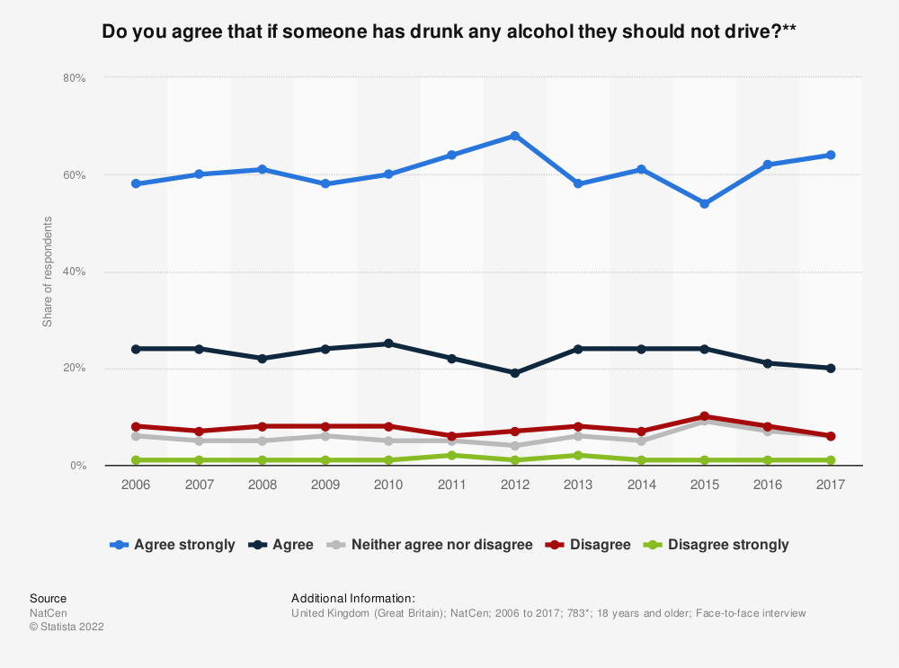 Statistic: Do you agree that if someone has drunk any alcohol they should not drive?** | Statista