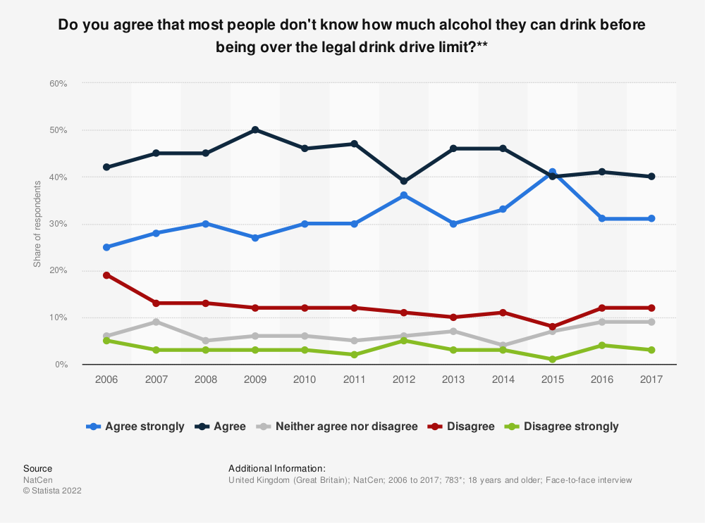 Statistic: Do you agree that most people don't know how much alcohol they can drink before being over the legal drink drive limit?** | Statista