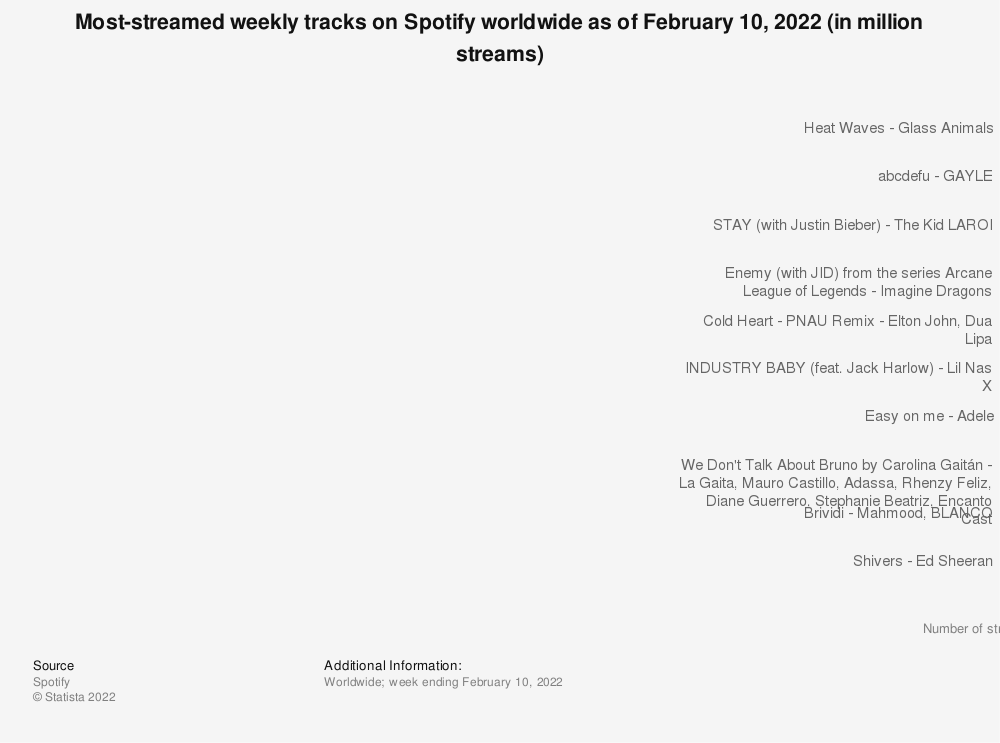 Statistic: Most-streamed weekly tracks on Spotify worldwide as of May 2018 (in million streams) | Statista