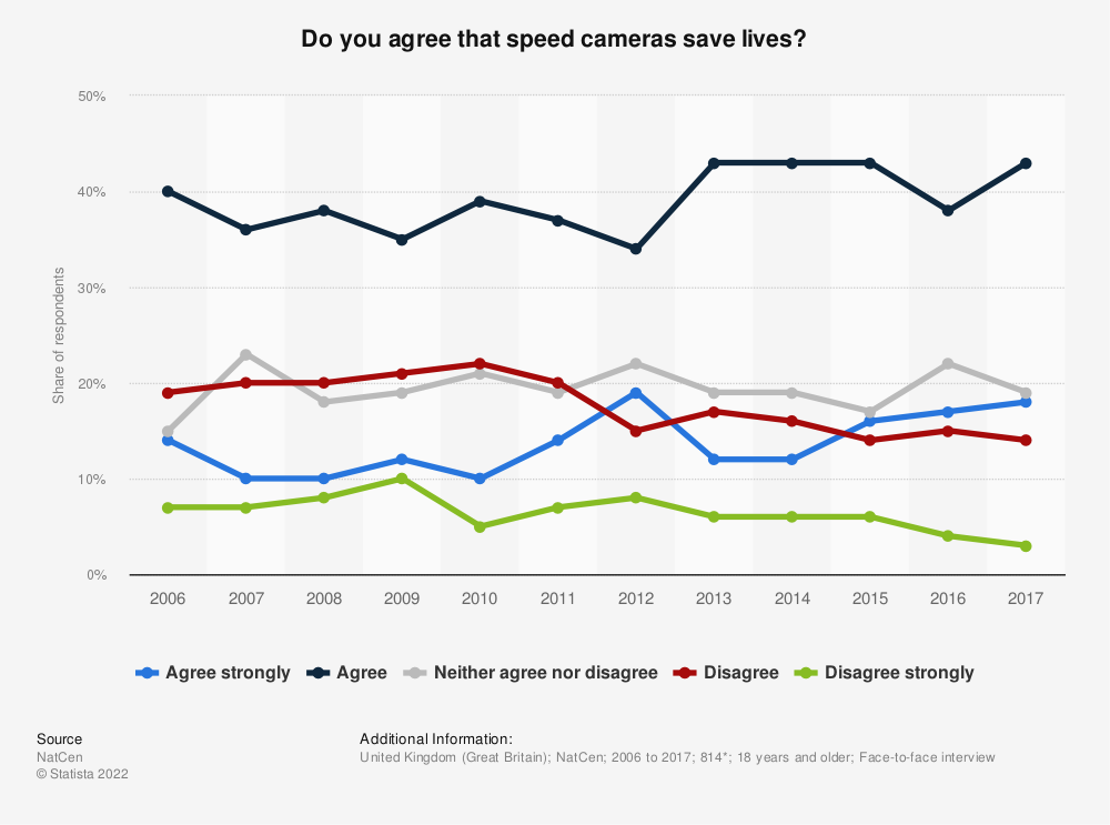 Statistic: Do you agree that speed cameras save lives? | Statista